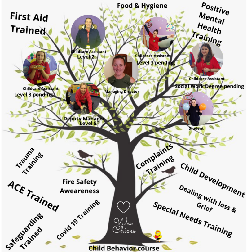 Wee Chicks Family Tree 1